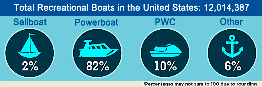 Boating, sport fishing, sailboats and personal water craft… the impact on the US economy.