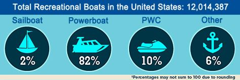 The Power of Boating in the United States ...
